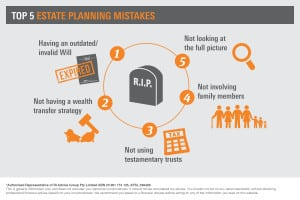 Estate Planning Top Mistakes